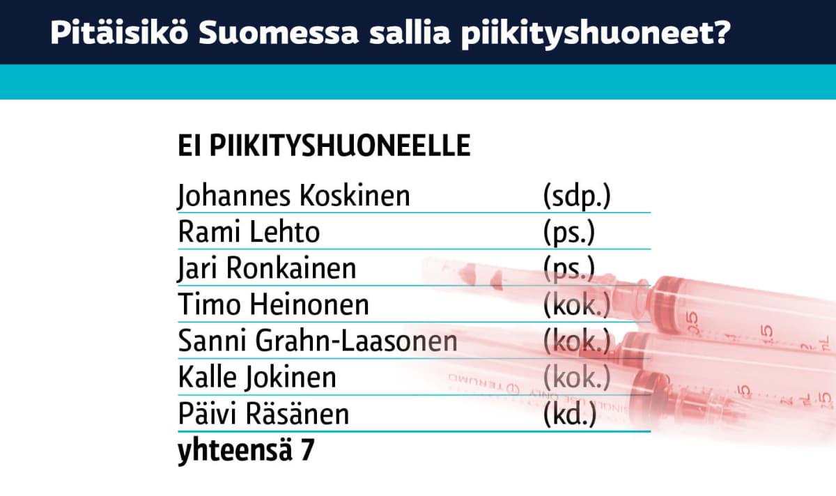 """Seitsemän Hämeen vaalipiirin kansanedustajaa sanoo """"EI"""" valvotuille piikitystiloille"""