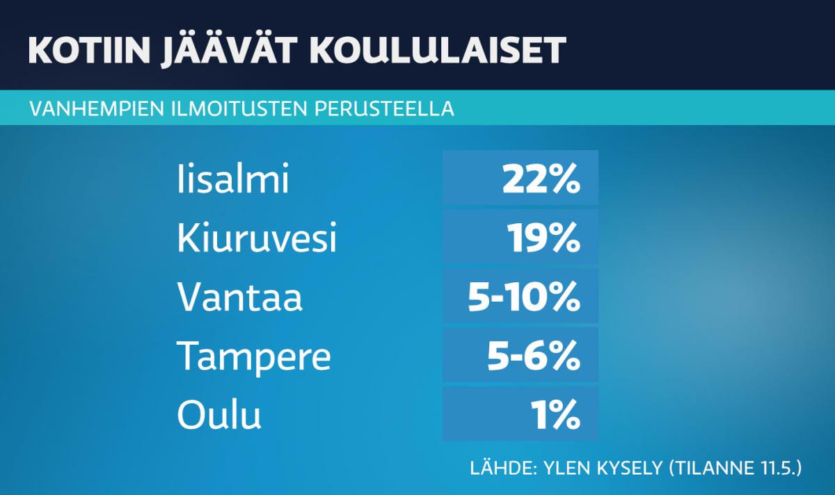 Koululaiset-tilasto.