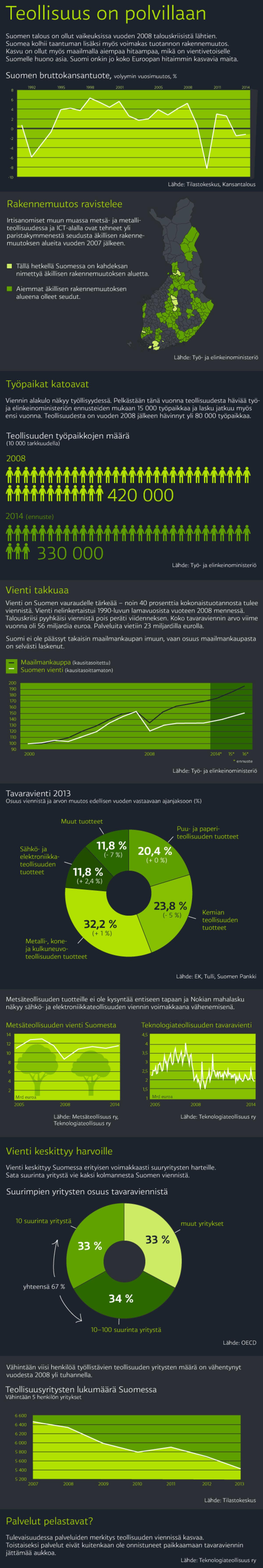 Näin Suomen teollisuus on syöksynyt -infografiikka