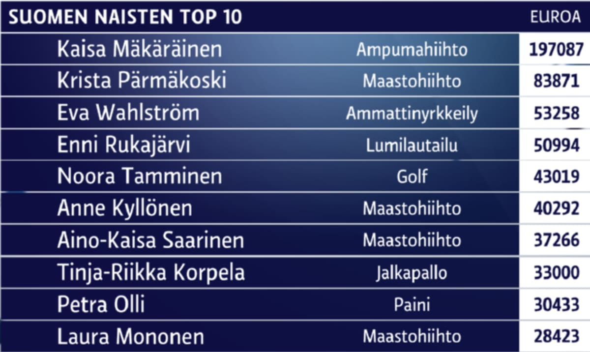 Lista naisten TOP10-tienaajista