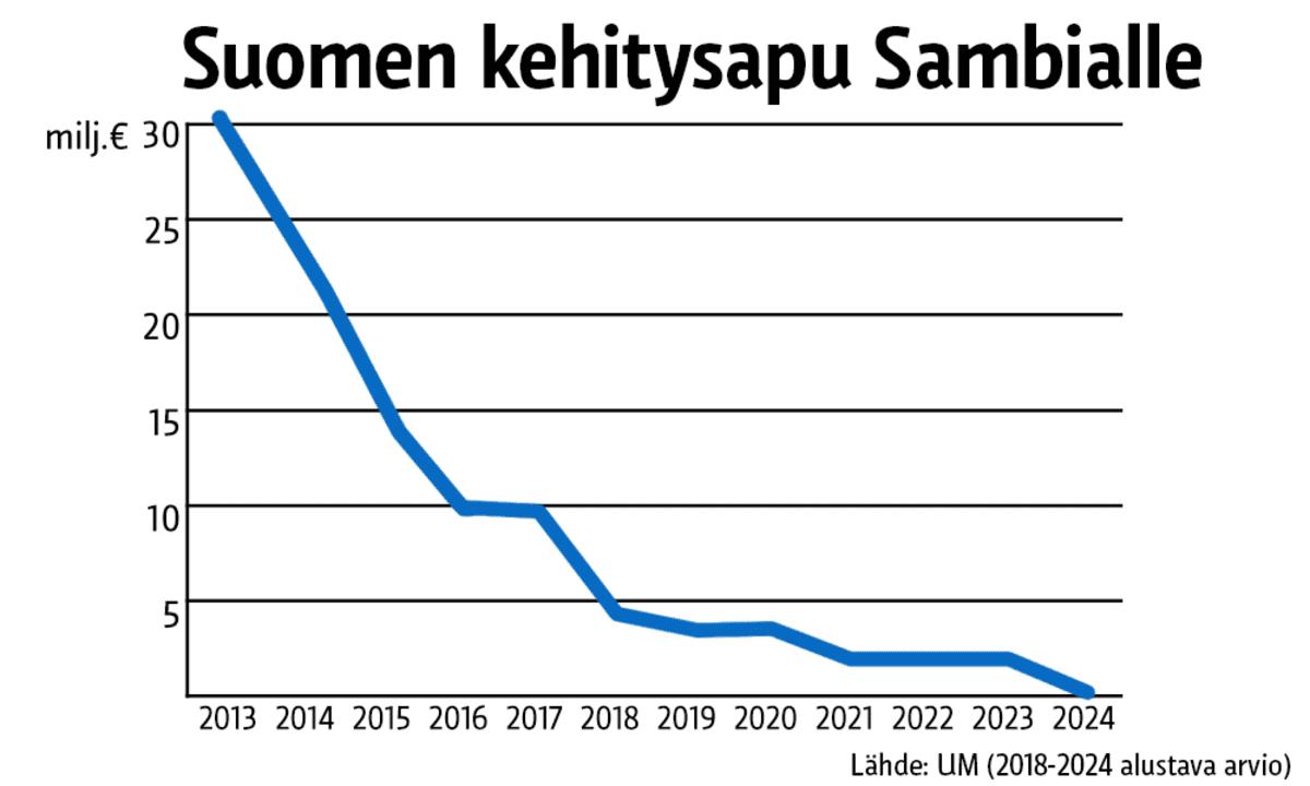Tilastografiikka Suomen kehitysavusta Sambialle.