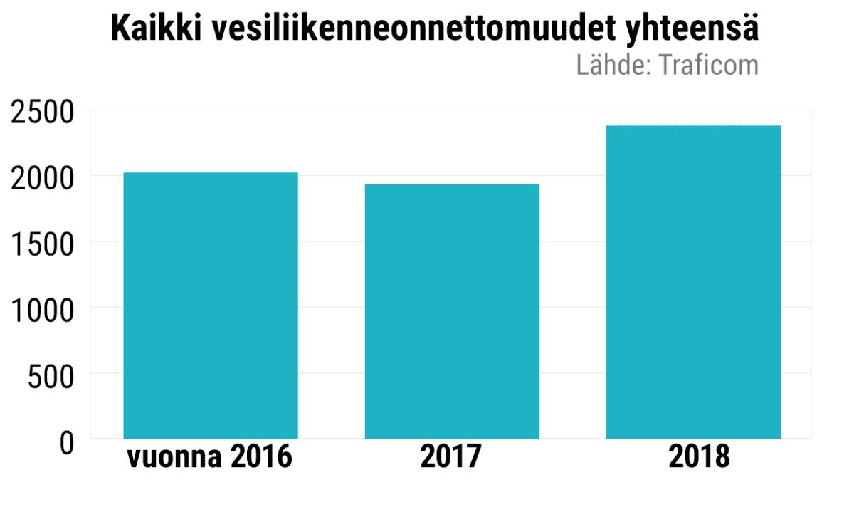 Kaikki vesiliikenneonnettomuudet yhteensä vuodesta 2016 vuoteen 2018.