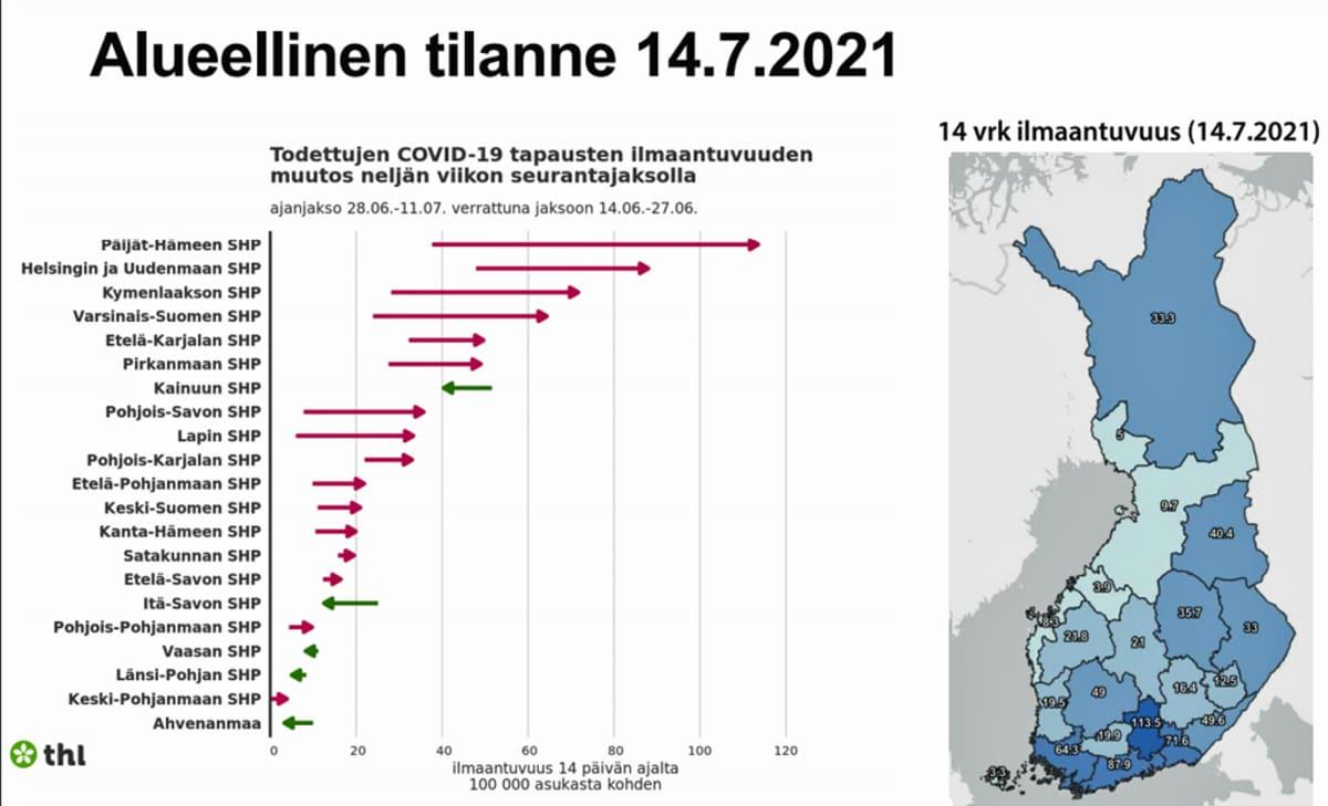 Nuolikuvio alueellisesta tilanteesta sairaanhoitopiireittäin 14.7.2021