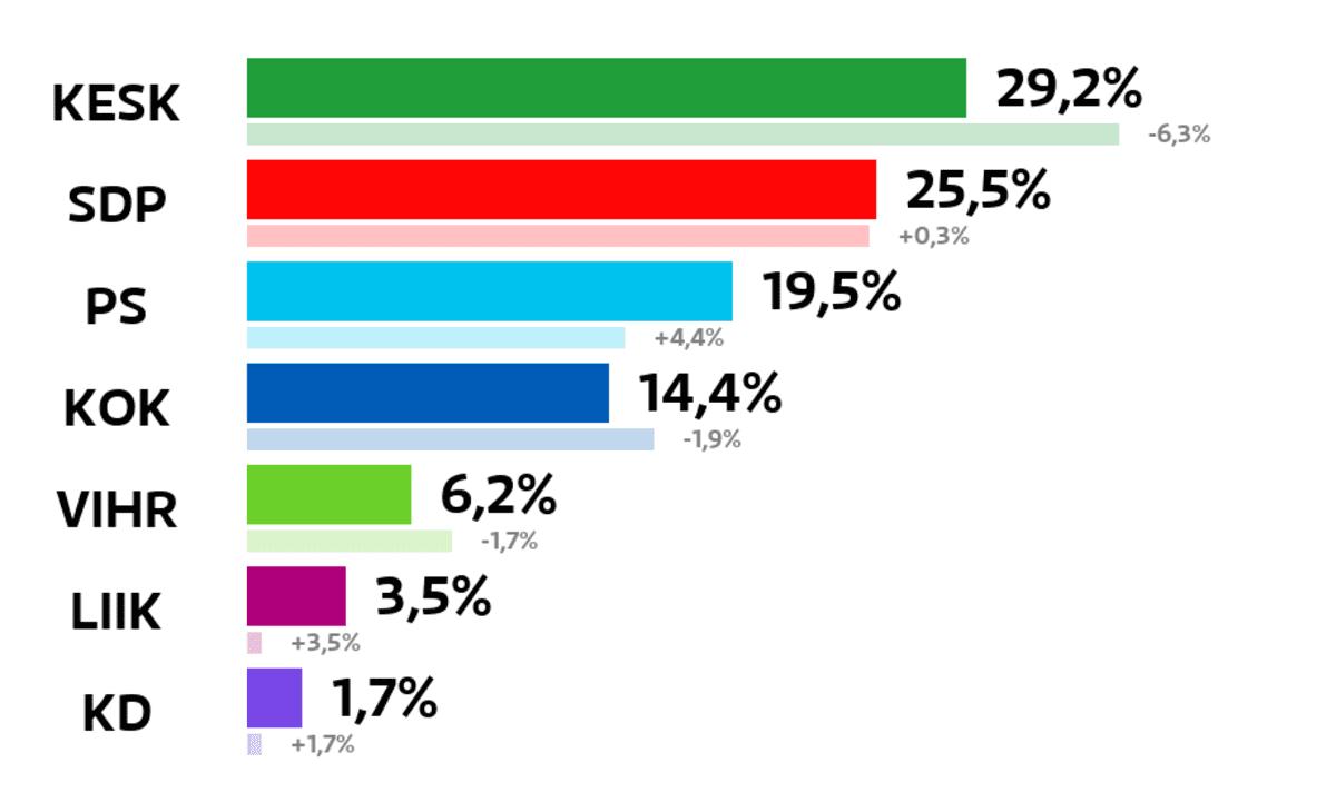 Pornainen: Kuntavaalien tulos (%) Keskusta: 29,2 prosenttia SDP: 25,5 prosenttia Perussuomalaiset: 19,5 prosenttia Kokoomus: 14,4 prosenttia Vihreät: 6,2 prosenttia Liike Nyt: 3,5 prosenttia Kristillisdemokraatit: 1,7 prosenttia