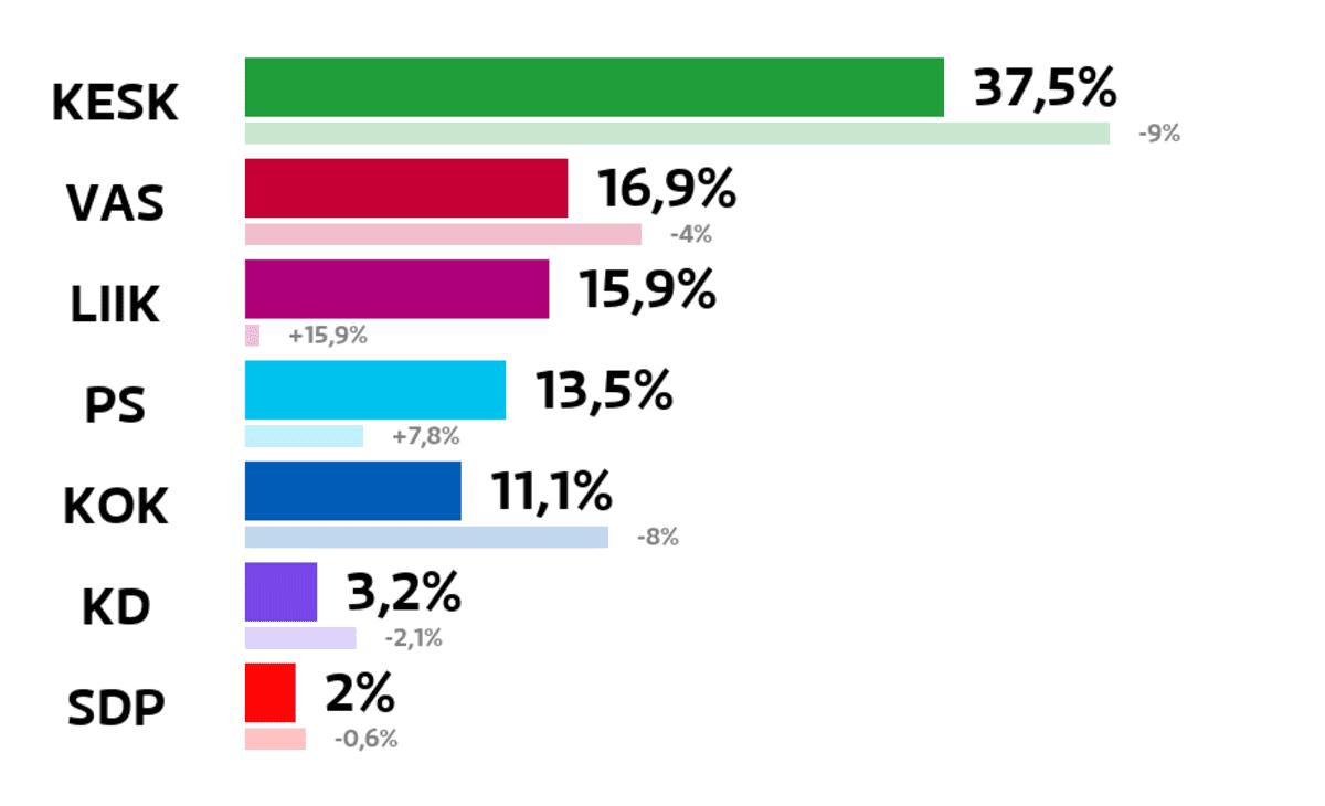 Kiuruvesi: Kuntavaalien tulos (%) Keskusta: 37,5 prosenttia Vasemmistoliitto: 16,9 prosenttia Liike Nyt: 15,9 prosenttia Perussuomalaiset: 13,5 prosenttia Kokoomus: 11,1 prosenttia Kristillisdemokraatit: 3,2 prosenttia SDP: 2 prosenttia