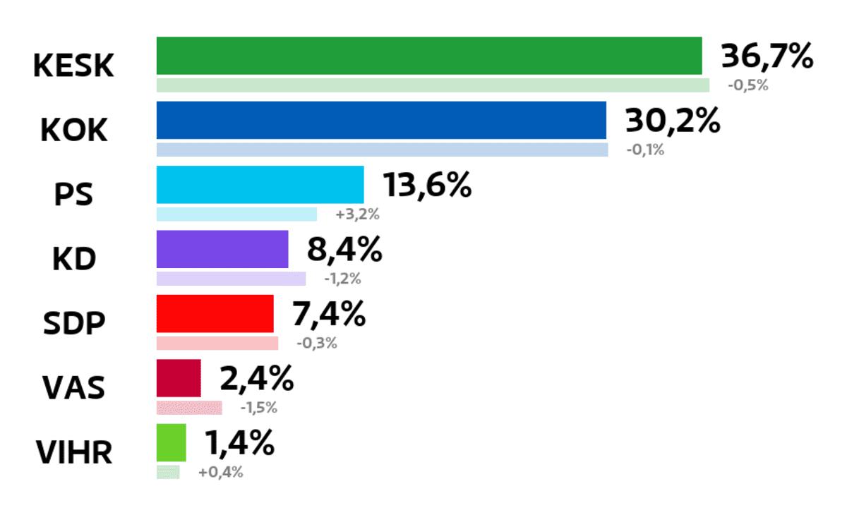 Lapua: Kuntavaalien tulos (%) Keskusta: 36,7 prosenttia Kokoomus: 30,2 prosenttia Perussuomalaiset: 13,6 prosenttia Kristillisdemokraatit: 8,4 prosenttia SDP: 7,4 prosenttia Vasemmistoliitto: 2,4 prosenttia Vihreät: 1,4 prosenttia