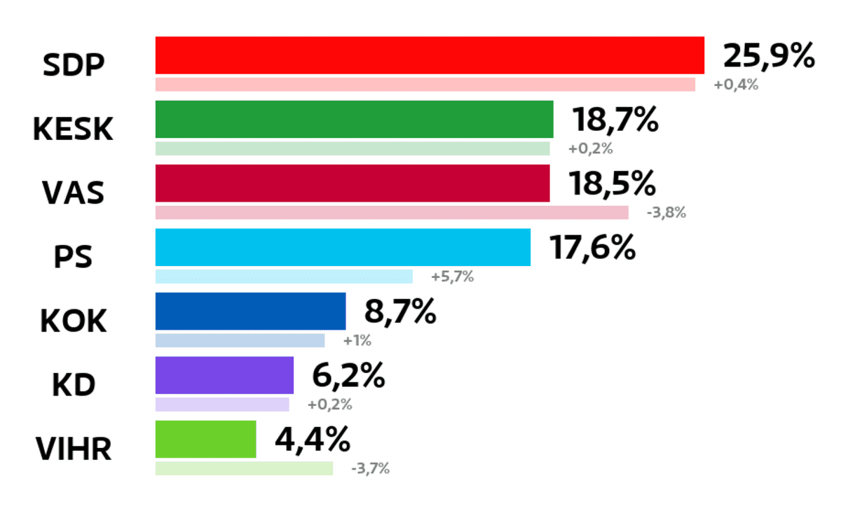 Äänekoski: Kuntavaalien tulos (%) SDP: 25,9 prosenttia Keskusta: 18,7 prosenttia Vasemmistoliitto: 18,5 prosenttia Perussuomalaiset: 17,6 prosenttia Kokoomus: 8,7 prosenttia Kristillisdemokraatit: 6,2 prosenttia Vihreät: 4,4 prosenttia