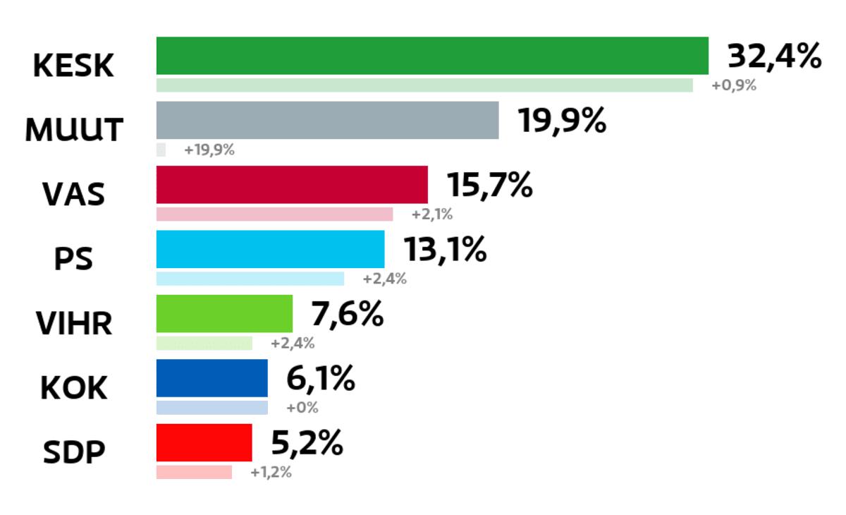 Kittilä: Kuntavaalien tulos (%) Keskusta: 32,4 prosenttia Muut ryhmät: 19,9 prosenttia Vasemmistoliitto: 15,7 prosenttia Perussuomalaiset: 13,1 prosenttia Vihreät: 7,6 prosenttia Kokoomus: 6,1 prosenttia SDP: 5,2 prosenttia