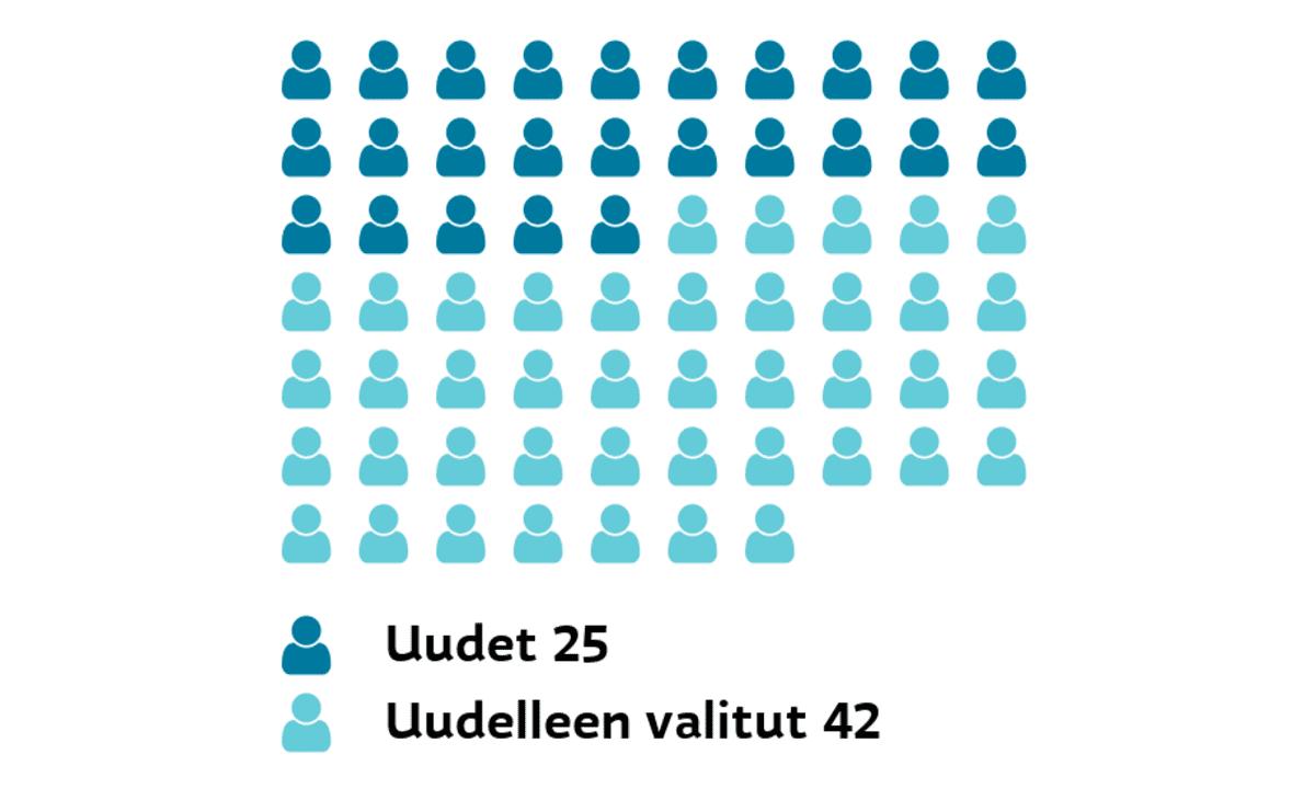 Tampere: Uudet ja uudelleen valitut Uudet 25, uudelleen valitut 42