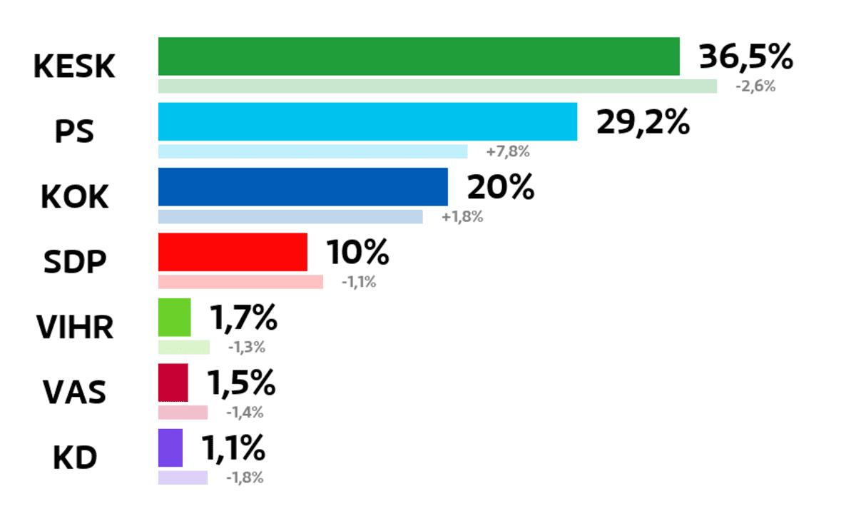 Kauhajoki: Kuntavaalien tulos (%) Keskusta: 36,5 prosenttia Perussuomalaiset: 29,2 prosenttia Kokoomus: 20 prosenttia SDP: 10 prosenttia Vihreät: 1,7 prosenttia Vasemmistoliitto: 1,5 prosenttia Kristillisdemokraatit: 1,1 prosenttia