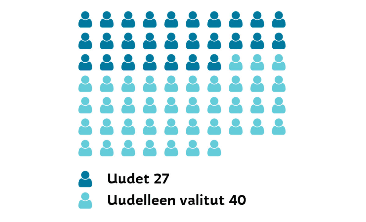 Oulu: Uudet ja uudelleen valitut Uudet 27, uudelleen valitut 40