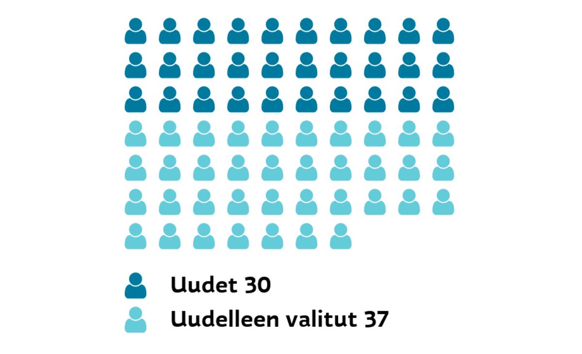 Jyväskylä: Uudet ja uudelleen valitut Uudet 30, uudelleen valitut 37