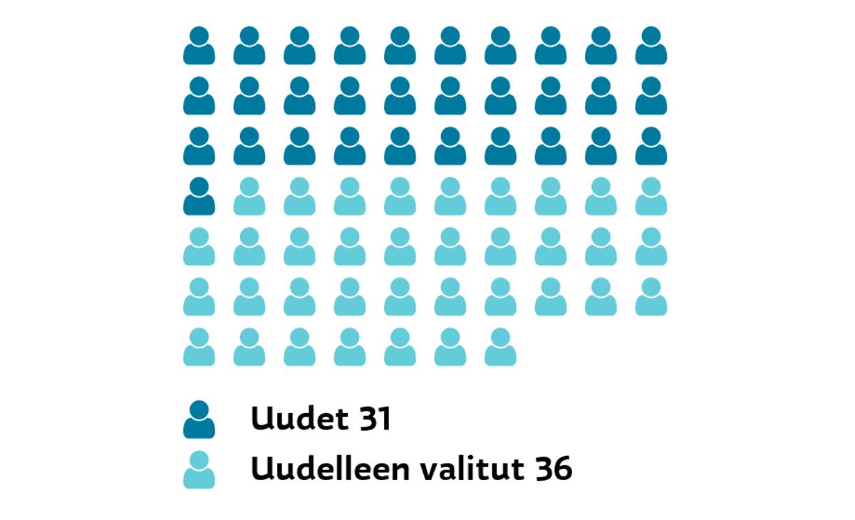 Vantaa: Uudet ja uudelleen valitut Uudet 31, uudelleen valitut 36