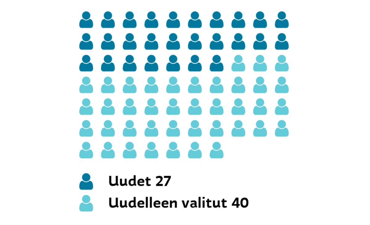 Turku: Uudet ja uudelleen valitut Uudet 27, uudelleen valitut 40