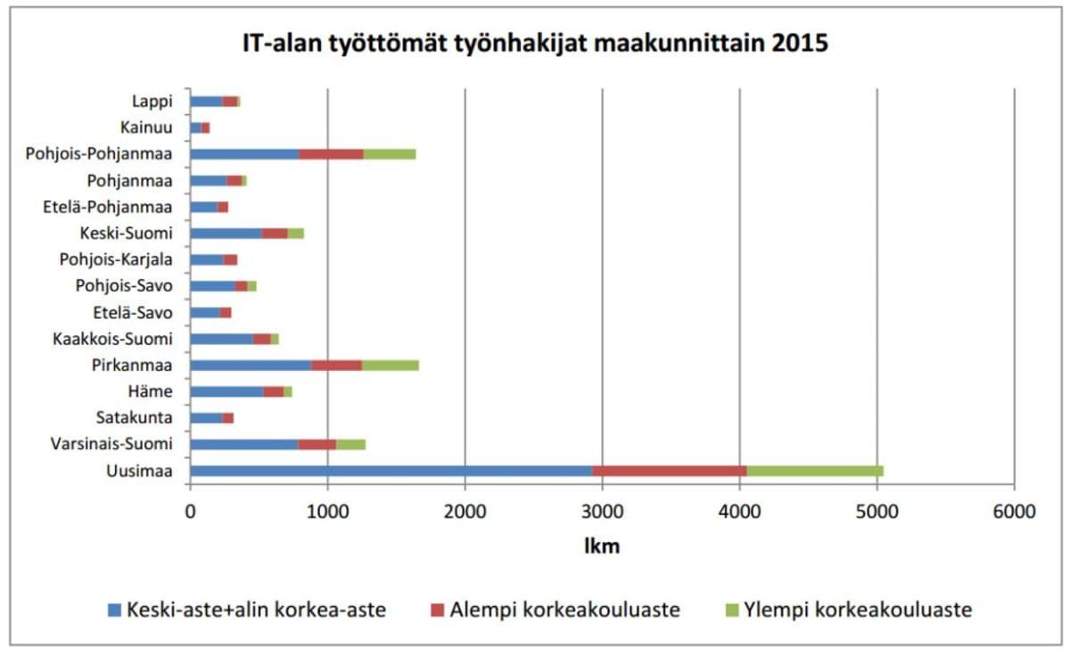 IT-alan työttömät työnhakijat maakunnittain 2015.