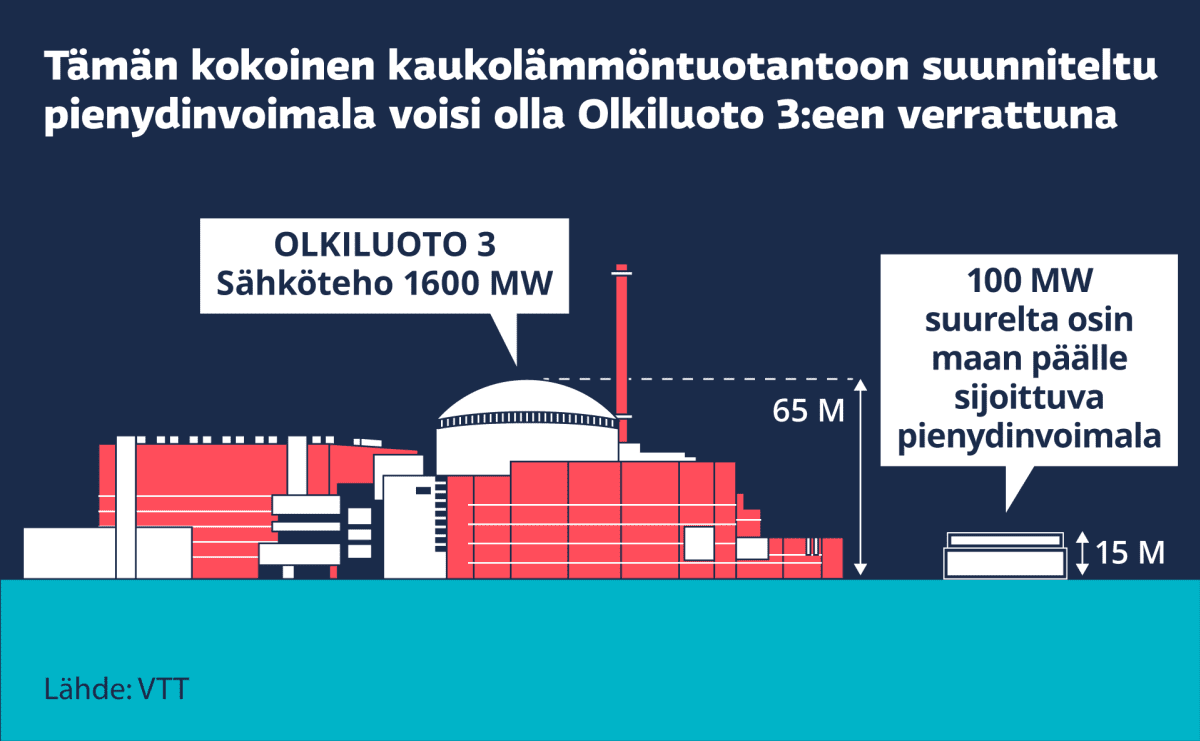Grafiikka näyttää, minkä kokoinen 15 metriä korkea suurelta osin maan pinnalle sijoittuva kaukolämmöntuotantoon suunniteltu 100 MW pienydinvoimala voisi olla verrattuna Olkiluoto 3:een, jonka suojarakennus on 65 metriä korkea.