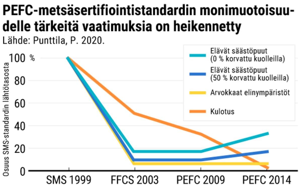 PEFC-metsäsertifiointistandardi -grafiikka
