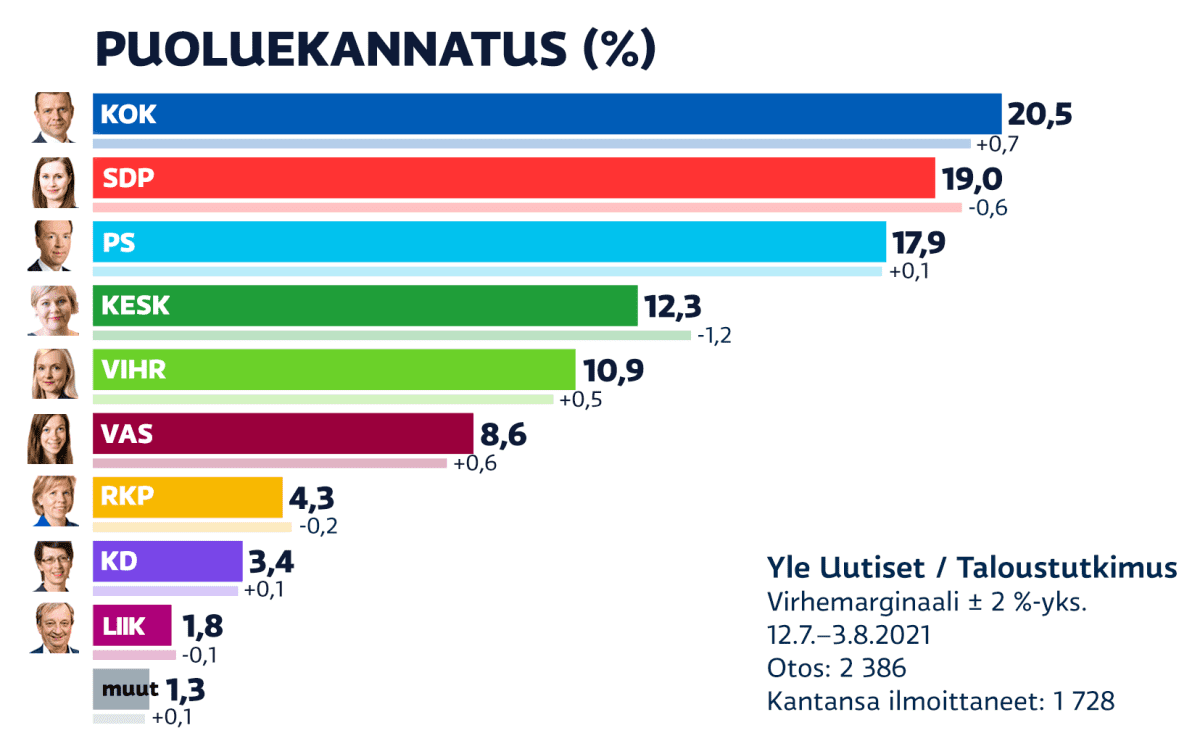 Heinäkuun 2021 puoluekannatusmittaus. Kokoomus on suurin puolue, SDP ja perussuomalaiset seuraavina.