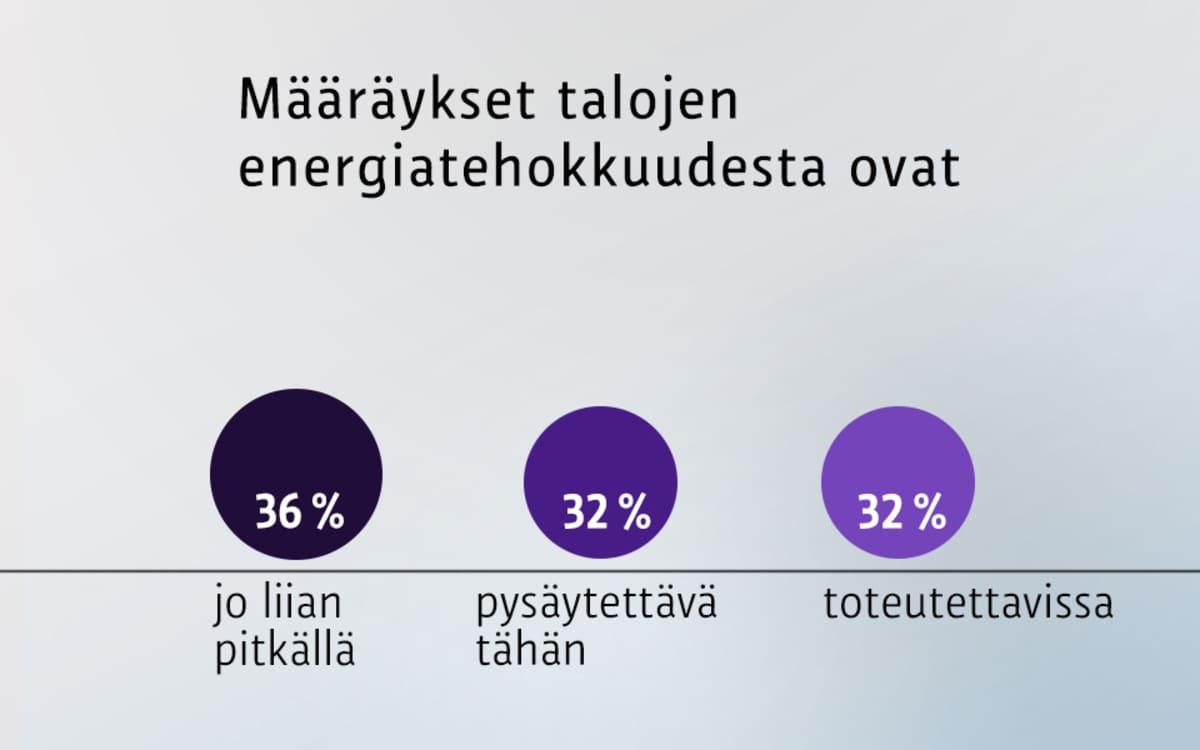 Määräykset talojen energiatehokkuudesta ovat -grafiikka.