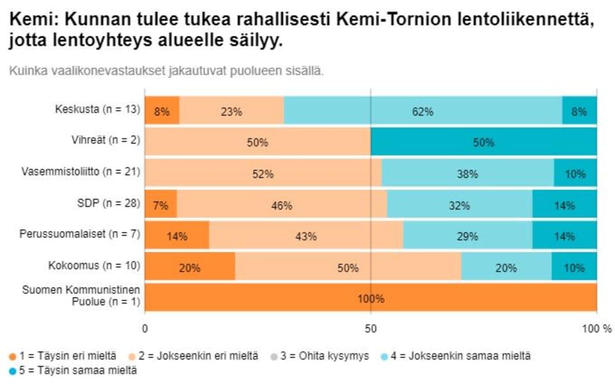 Grafiikka Kemin kuntavaaliehdokkaiden Ylen vaalikonevastauksista lentoliikennettä koskevaan kysymykseen.