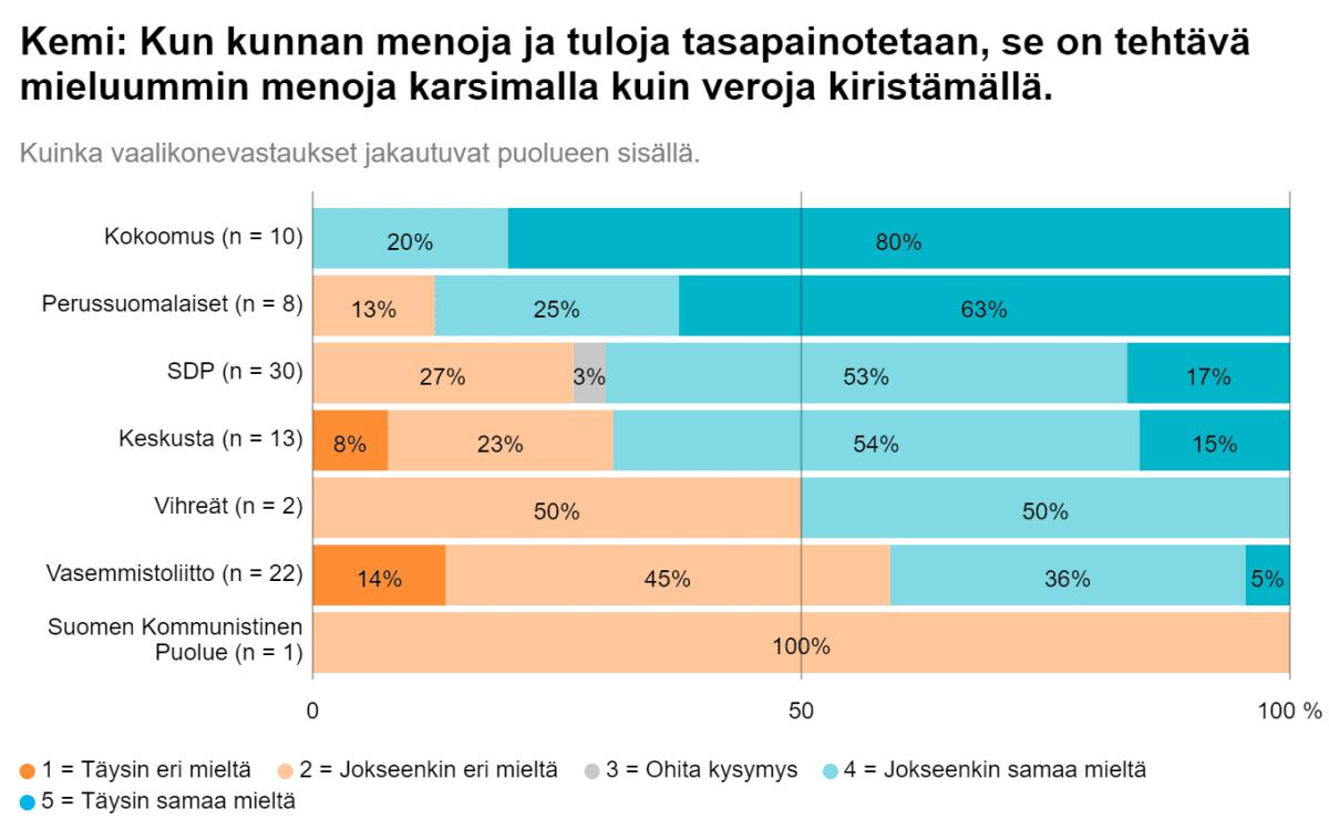 Tilastokuvaa kemiläisten kuntavaaliehdokkaiden näkemyksistä, pitääkö taloutta tasapainottaa menoja karsimalla vai veroja kiristämällä.
