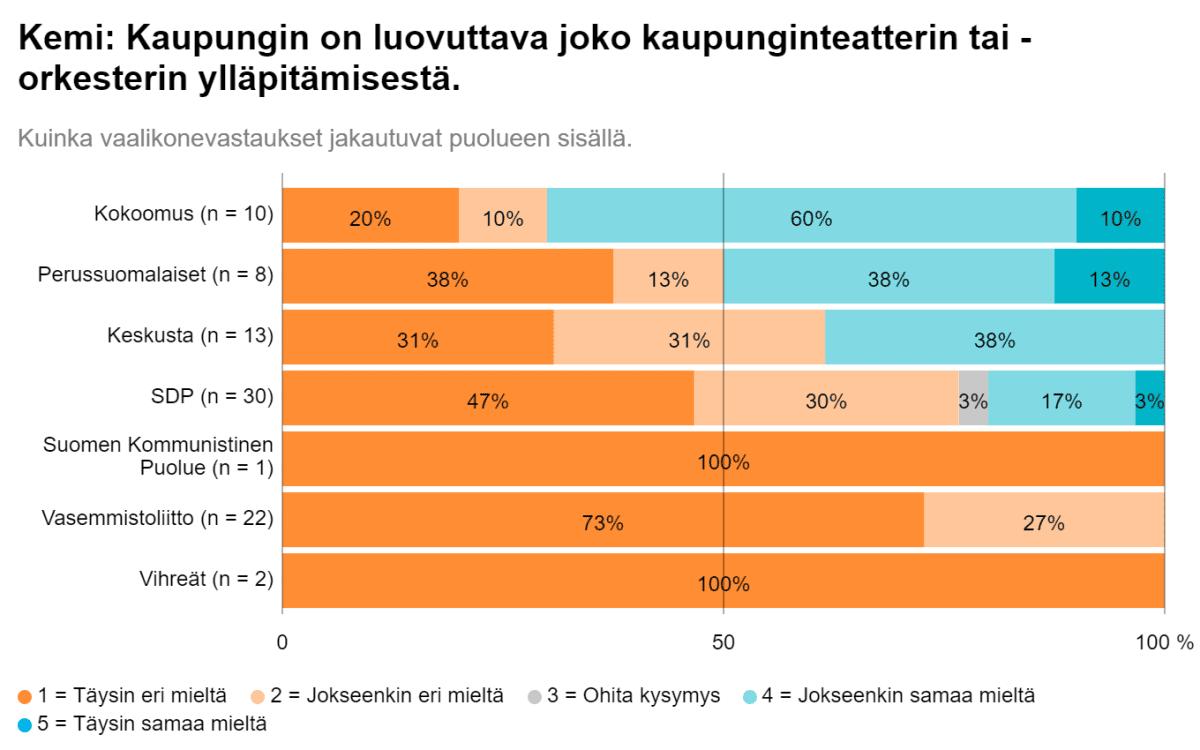 Tilastokuva kemiläisten kuntavaaliehdokkaiden näkemyksistä pitäisikö kaupungin luopua kaupunginteatterin tai -orkesterin ylläpitämisestä.