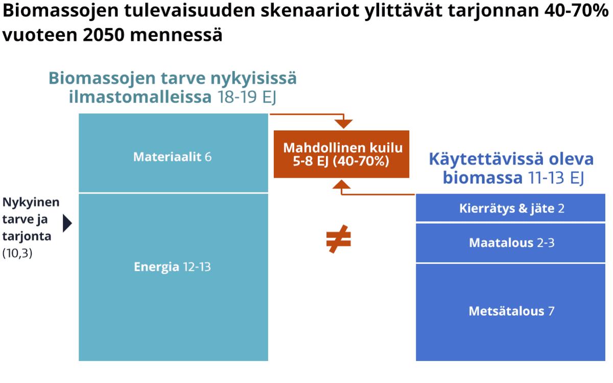 Biomassojen tuleivaisuuden tarve eksajouleina.