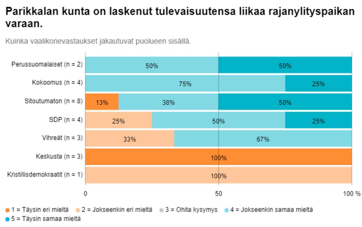 Suurin osa Parikkalan kuntavaaliehdokkaista uskoo kunnan tulevaisuuden nojaavan liiaksi rajanylityspaikkaan.