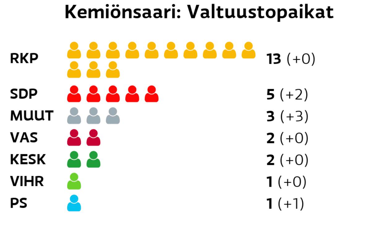 Kemiönsaari: Valtuustopaikat RKP: 13 paikkaa SDP: 5 paikkaa Muut ryhmät: 3 paikkaa Vasemmistoliitto: 2 paikkaa Keskusta: 2 paikkaa Vihreät: 1 paikkaa Perussuomalaiset: 1 paikkaa