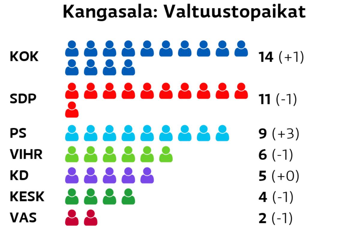 Kangasala: Valtuustopaikat Kokoomus: 14 paikkaa SDP: 11 paikkaa Perussuomalaiset: 9 paikkaa Vihreät: 6 paikkaa Kristillisdemokraatit: 5 paikkaa Keskusta: 4 paikkaa Vasemmistoliitto: 2 paikkaa