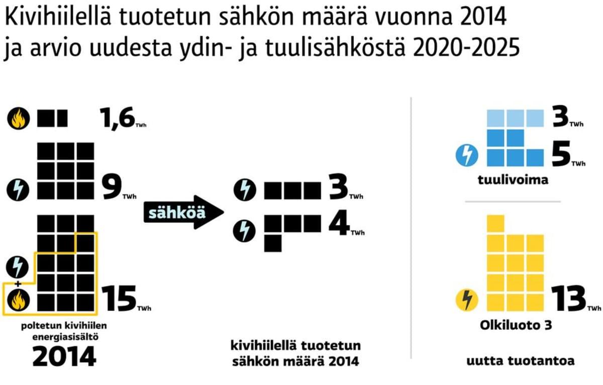Kivihiilellä tuotetun sähkön määrä vuonna 2014 ja ennuste tulevasta ydinvoiman ja tuulivoiman lisätuotannosta.