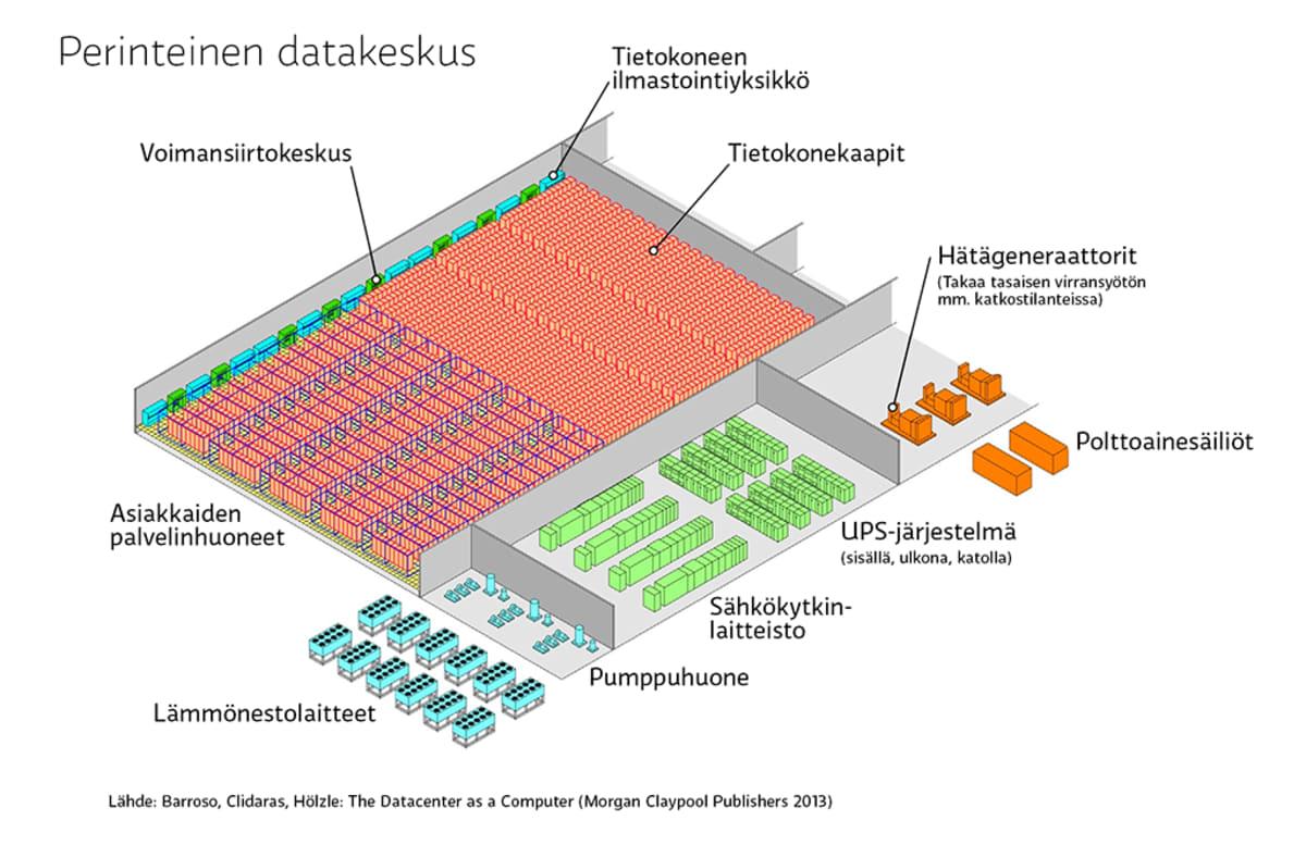 Perinteinen datakeskus