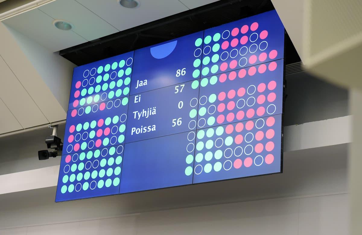 Jopa 56 kansanedustajaa oli poissa kun eduskunnassa äänestettiin perjantaina opposition välikysymykseen koulutusleikkauksista.