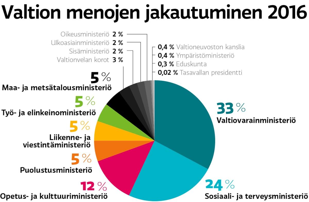 Valtion budjetin jakautuminen 2016.