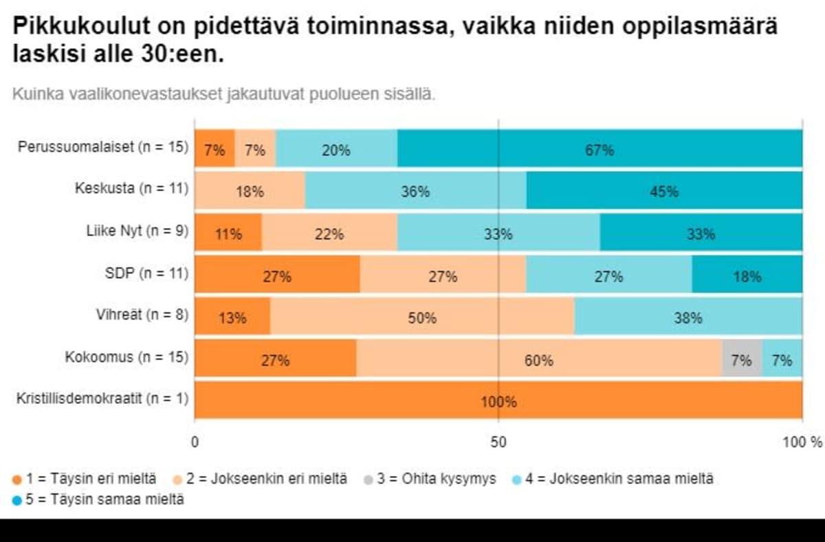 Pienten koulujen säilyttäminen jakaa kuntavaaliehdokkaiden mielipiteitä Haminassa.
