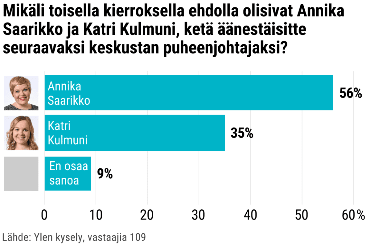 Mikäli toisella kierroksella ehdolla olisivat Annika Saarikko ja Katri Kulmuni, ketä äänestäisitte seuraavaksi keskustan puheenjohtajaksi?
