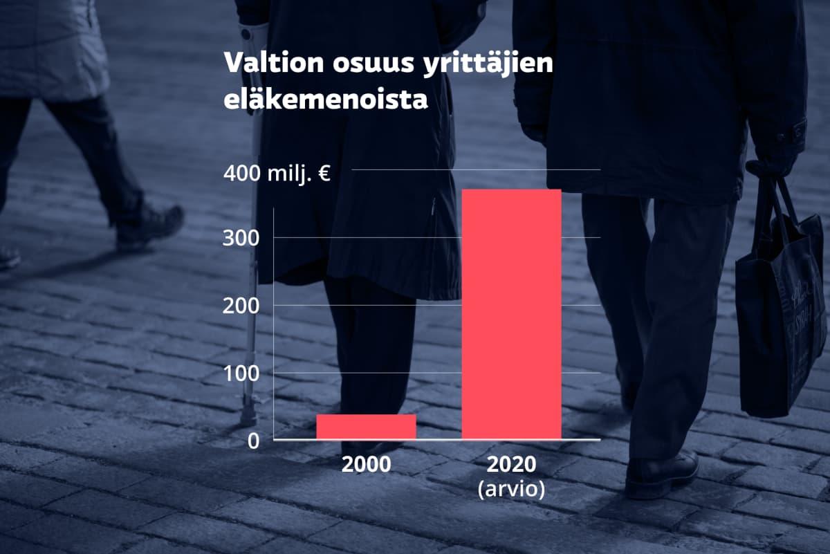 Valtion osuuden yrittäjien eläkemenoista arviodaan kasvavan vajaasta 40 miljoonasta vuonna 2020 lähes 400 miljoonaan vuonna 2020.