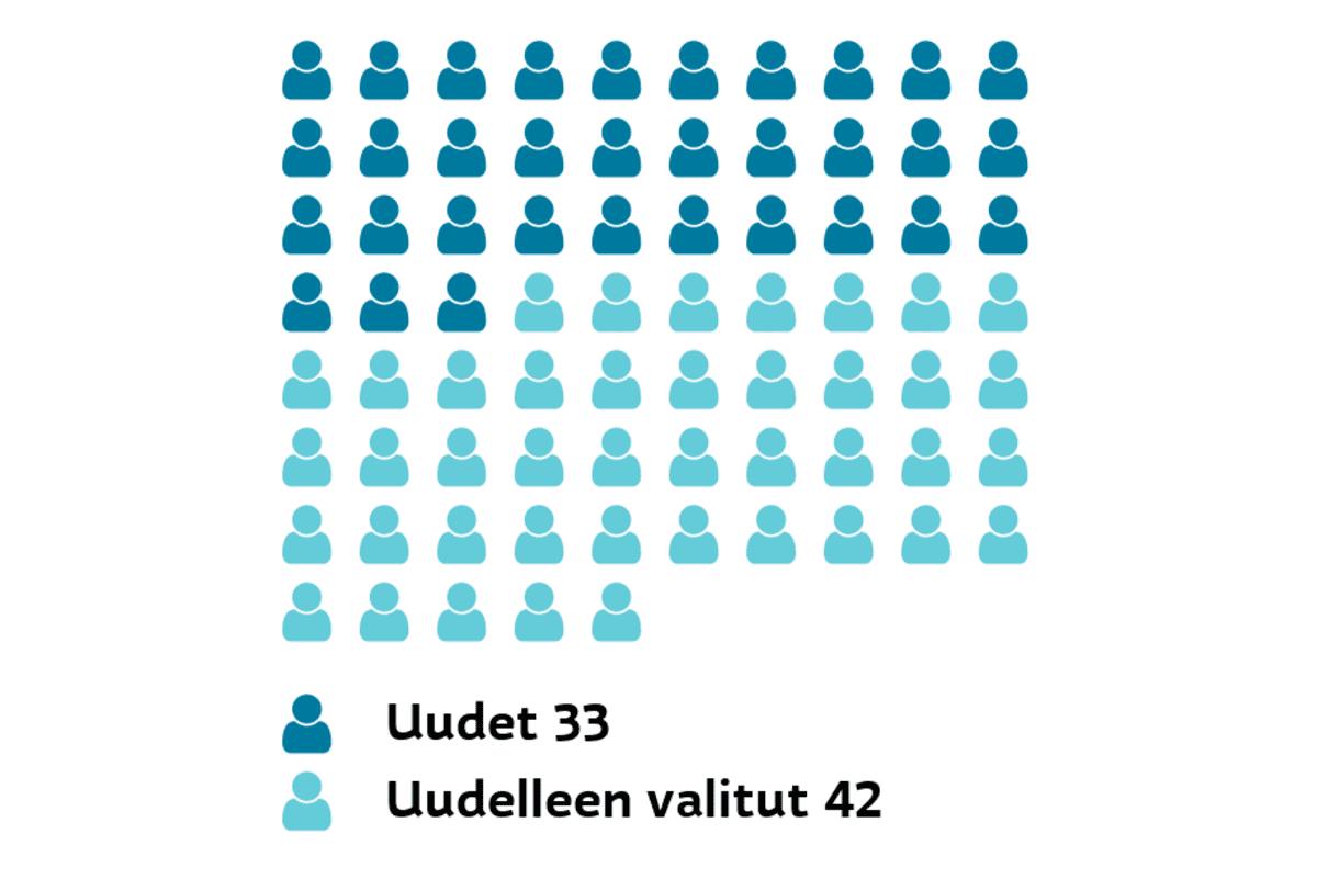 Espoo: Uudet ja uudelleen valitut Uudet 33, uudelleen valitut 42