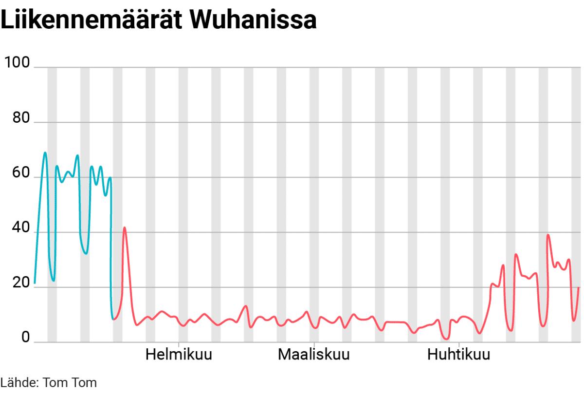 Tilastografiikka liikennemäärän muutoksesta Wuhanissa.