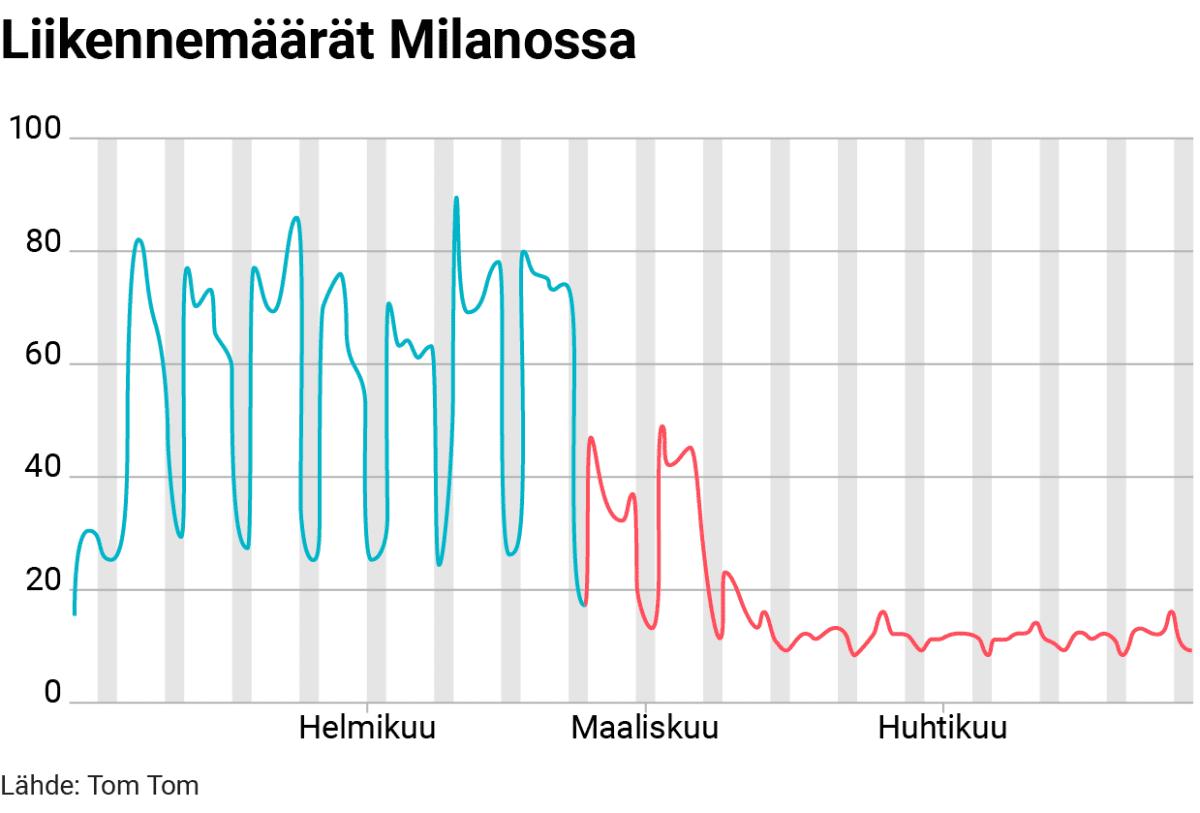 Tilastografiikka liikennemäärän muutoksesta Milanossa.