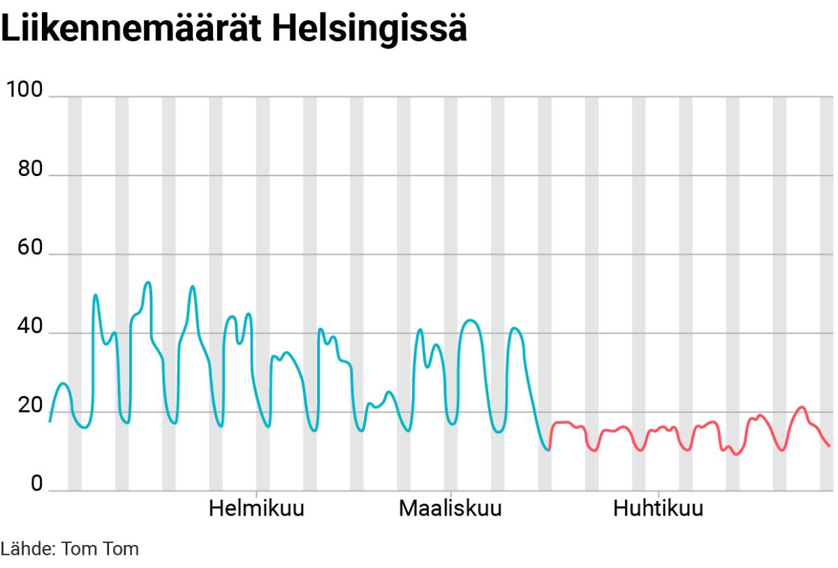 Tilastografiikka liikennemäärän muutoksesta Helsingissä.
