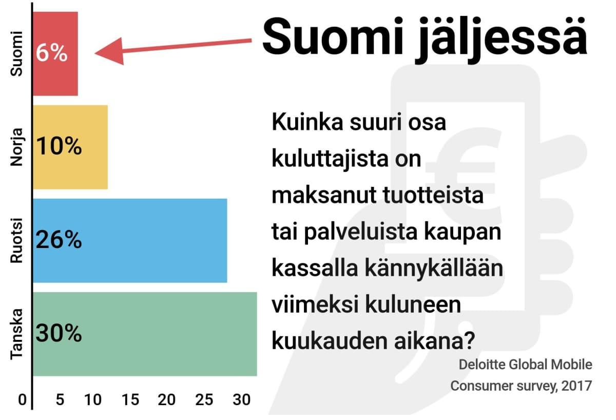 Kännykkämaksaminen junnaa Suomessa