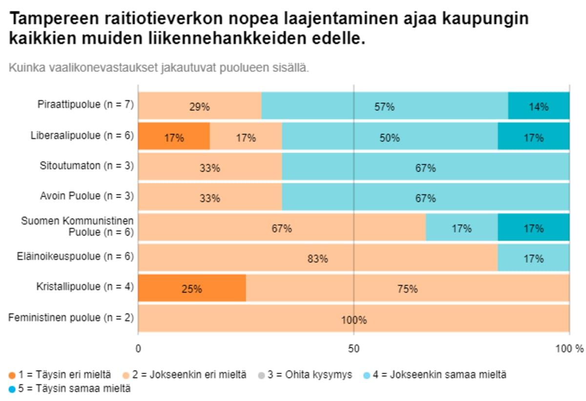 Grafiikka tamperelaisten kuntavaaliehdokkaiden ratikkaa koskevien vastausten jakaumasta pienpuolueissa.