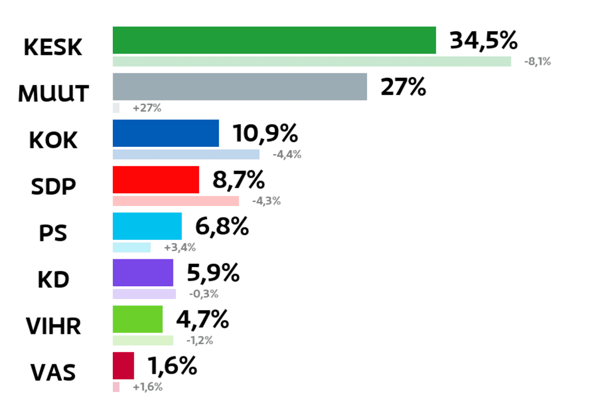 Parikkala: Kuntavaalien tulos (%) Keskusta: 34,5 prosenttia Muut ryhmät: 27 prosenttia Kokoomus: 10,9 prosenttia SDP: 8,7 prosenttia Perussuomalaiset: 6,8 prosenttia Kristillisdemokraatit: 5,9 prosenttia Vihreät: 4,7 prosenttia Vasemmistoliitto: 1,6 prosenttia