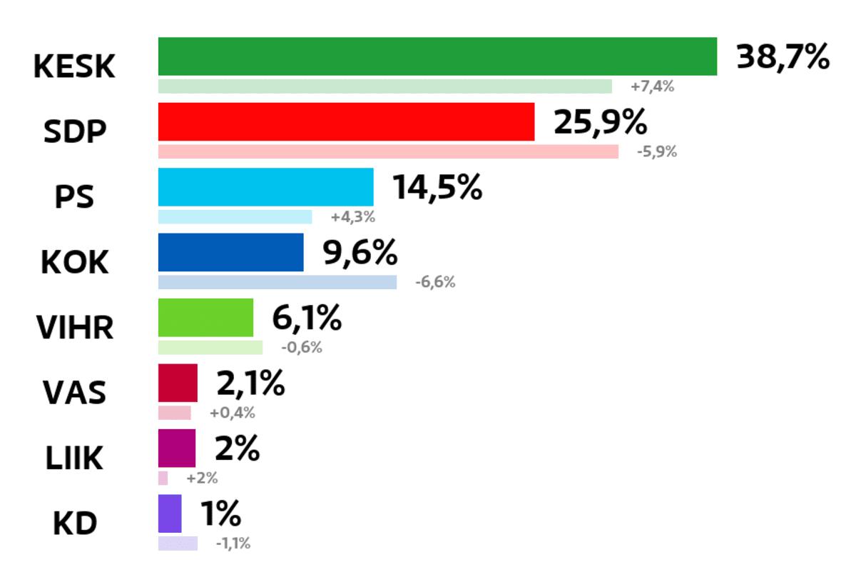 Kontiolahti: Kuntavaalien tulos (%) Keskusta: 38,7 prosenttia SDP: 25,9 prosenttia Perussuomalaiset: 14,5 prosenttia Kokoomus: 9,6 prosenttia Vihreät: 6,1 prosenttia Vasemmistoliitto: 2,1 prosenttia Liike Nyt: 2 prosenttia Kristillisdemokraatit: 1 prosenttia