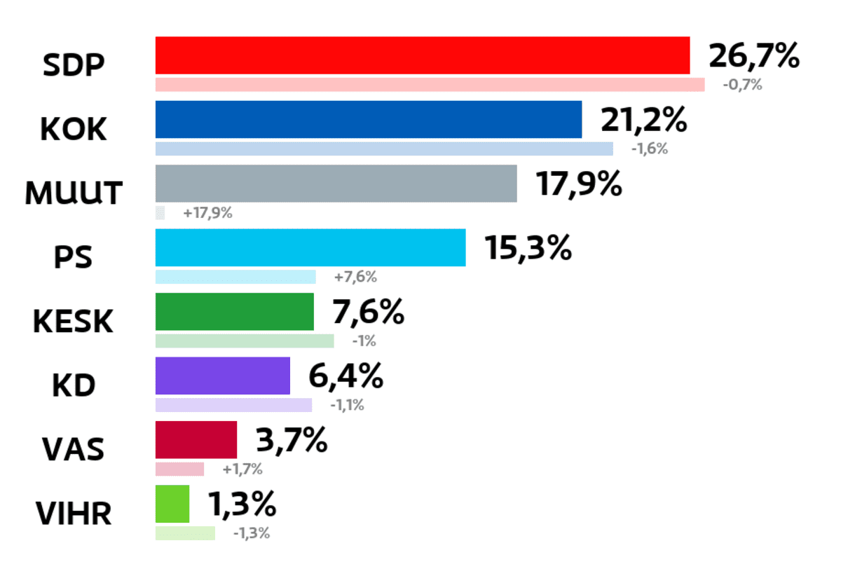 Heinola: Kuntavaalien tulos (%) SDP: 26,7 prosenttia Kokoomus: 21,2 prosenttia Muut ryhmät: 17,9 prosenttia Perussuomalaiset: 15,3 prosenttia Keskusta: 7,6 prosenttia Kristillisdemokraatit: 6,4 prosenttia Vasemmistoliitto: 3,7 prosenttia Vihreät: 1,3 prosenttia