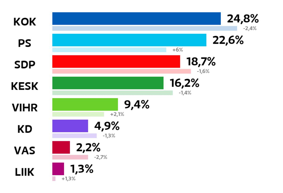 Hollola: Kuntavaalien tulos (%) Kokoomus: 24,8 prosenttia Perussuomalaiset: 22,6 prosenttia SDP: 18,7 prosenttia Keskusta: 16,2 prosenttia Vihreät: 9,4 prosenttia Kristillisdemokraatit: 4,9 prosenttia Vasemmistoliitto: 2,2 prosenttia Liike Nyt: 1,3 prosenttia