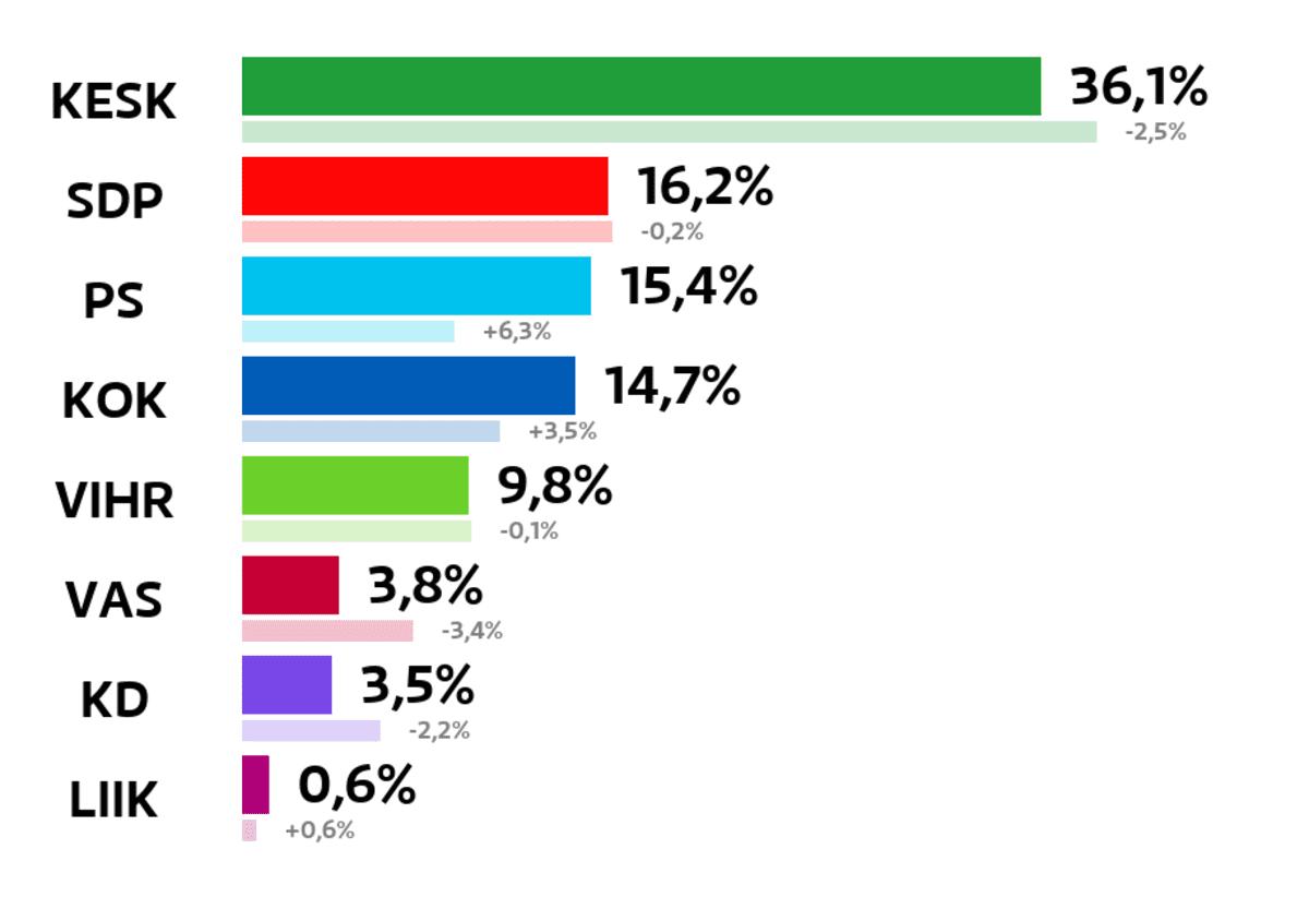 Siilinjärvi: Kuntavaalien tulos (%) Keskusta: 36,1 prosenttia SDP: 16,2 prosenttia Perussuomalaiset: 15,4 prosenttia Kokoomus: 14,7 prosenttia Vihreät: 9,8 prosenttia Vasemmistoliitto: 3,8 prosenttia Kristillisdemokraatit: 3,5 prosenttia Liike Nyt: 0,6 prosenttia