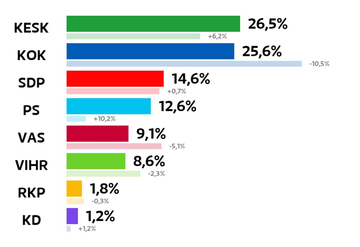 Inari: Kuntavaalien tulos (%) Keskusta: 26,5 prosenttia Kokoomus: 25,6 prosenttia SDP: 14,6 prosenttia Perussuomalaiset: 12,6 prosenttia Vasemmistoliitto: 9,1 prosenttia Vihreät: 8,6 prosenttia RKP: 1,8 prosenttia Kristillisdemokraatit: 1,2 prosenttia
