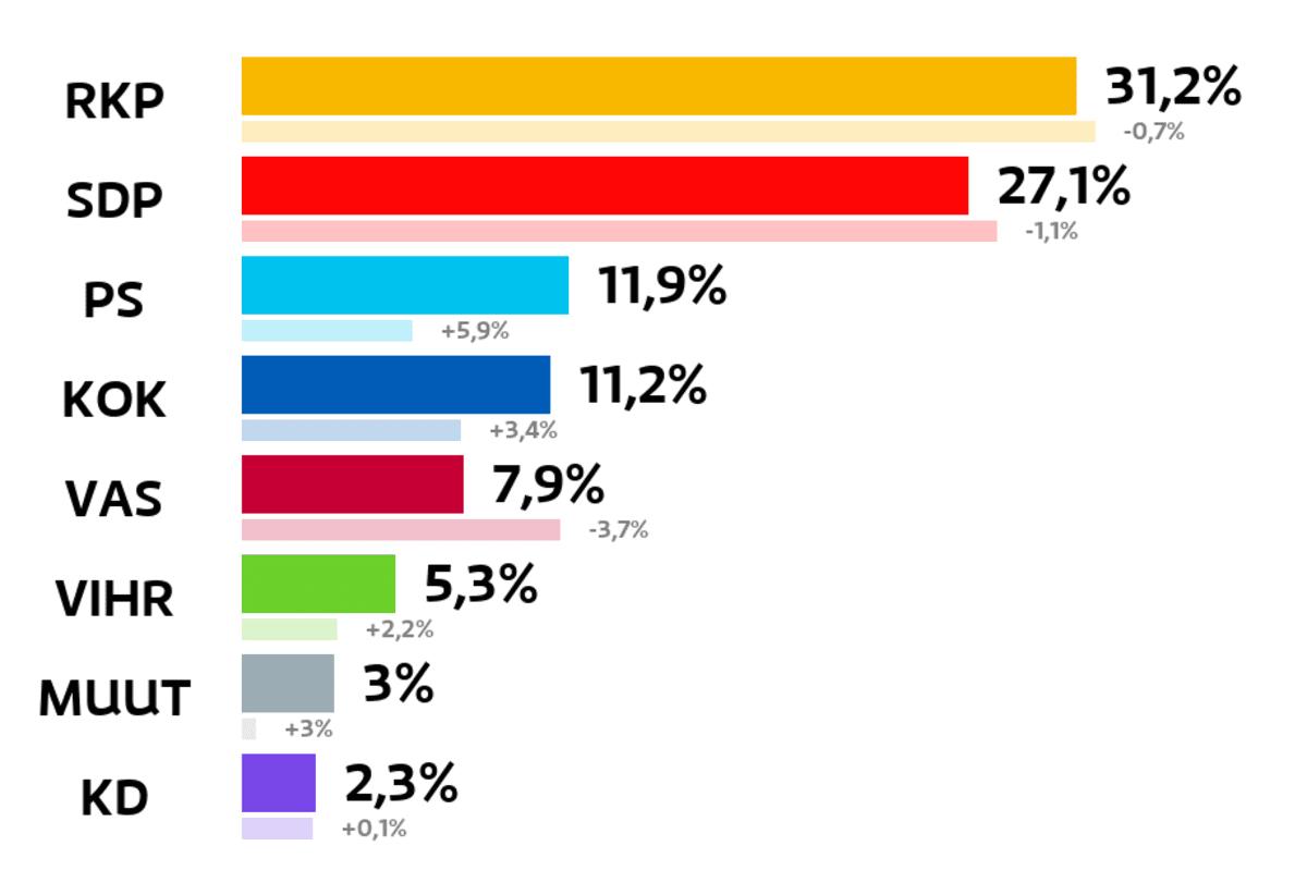 Hanko: Kuntavaalien tulos (%) RKP: 31,2 prosenttia SDP: 27,1 prosenttia Perussuomalaiset: 11,9 prosenttia Kokoomus: 11,2 prosenttia Vasemmistoliitto: 7,9 prosenttia Vihreät: 5,3 prosenttia Muut ryhmät: 3 prosenttia Kristillisdemokraatit: 2,3 prosenttia